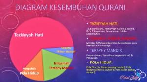 Konsep Kesembuhan Rehab Hati Qur'ani 2